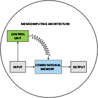 Sketch of a memcomputing architecture